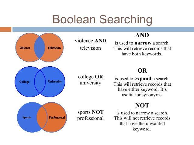 Photo of Boolean operators یا اپراتورهای بولی چیست؟
