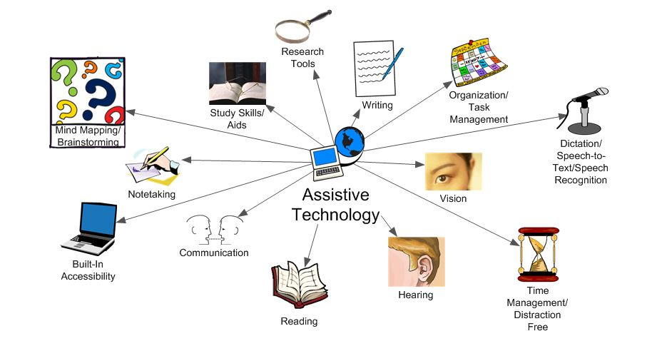 Photo of فناوری کمکی چیست؟