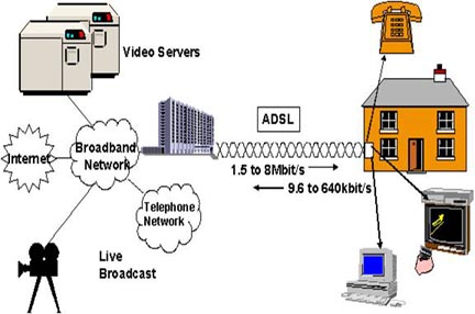 exampel-adsl-technology-life