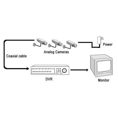 نمونه دوربین های آنالوگ
