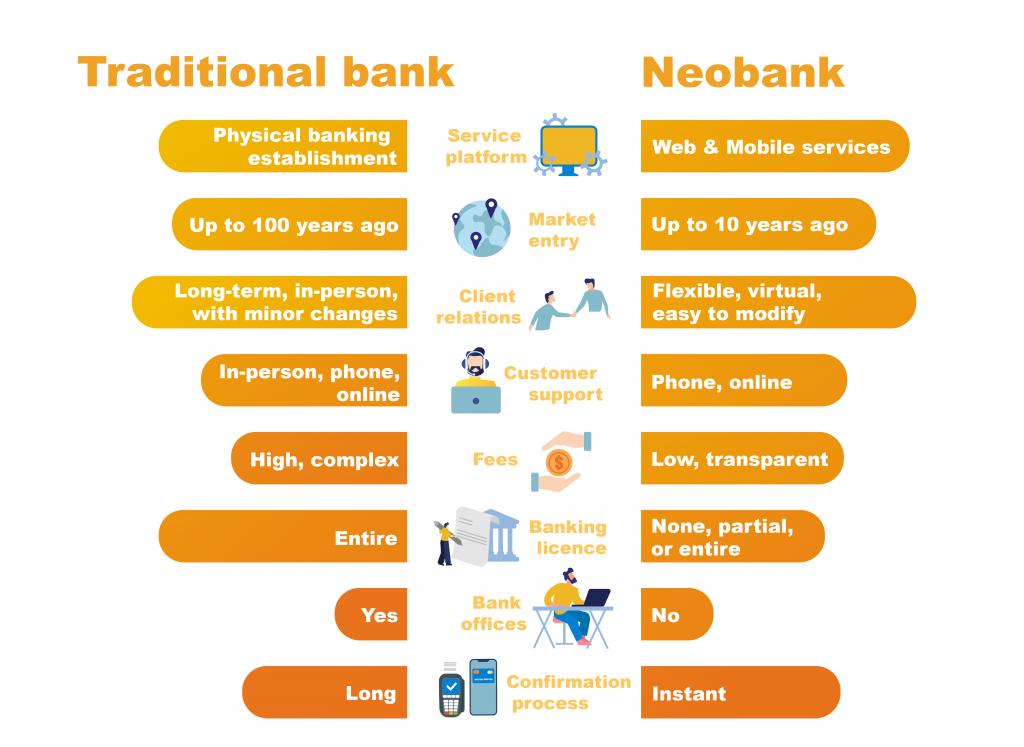 بانکداری جدید